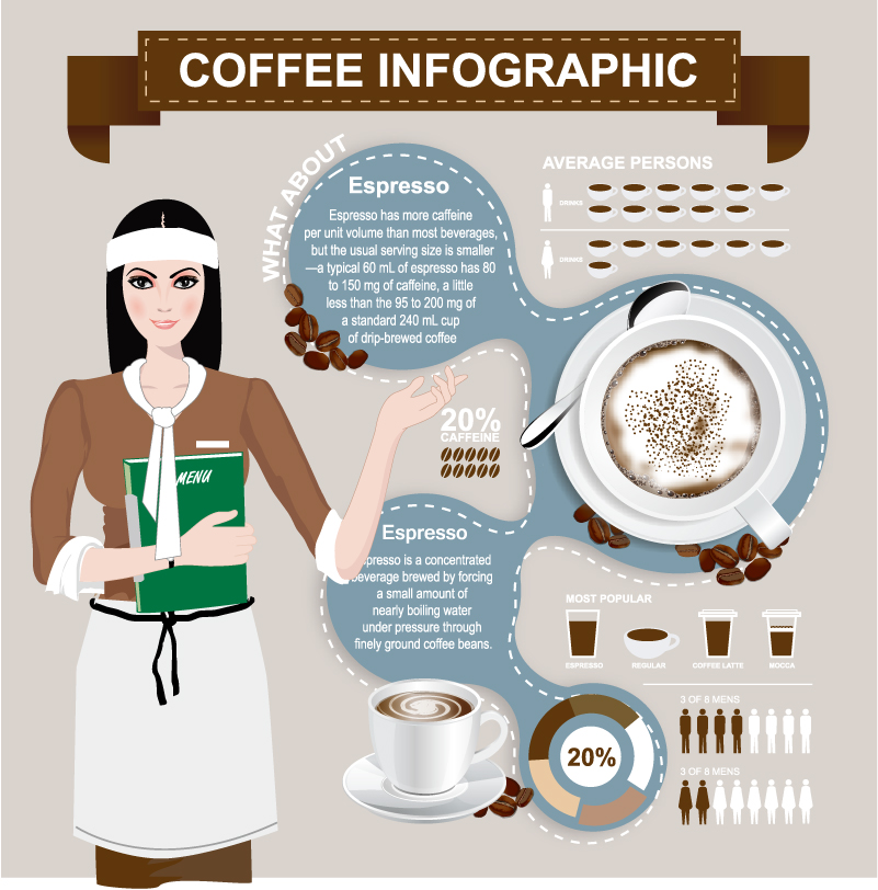Infographic Coffee Average Persons Vector